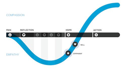 The Inzovu Curve